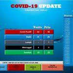Lima Pasien Sembuh, dan 10 Orang tanpa Gejala Berhasil Terdeteksi Positif Covid-19